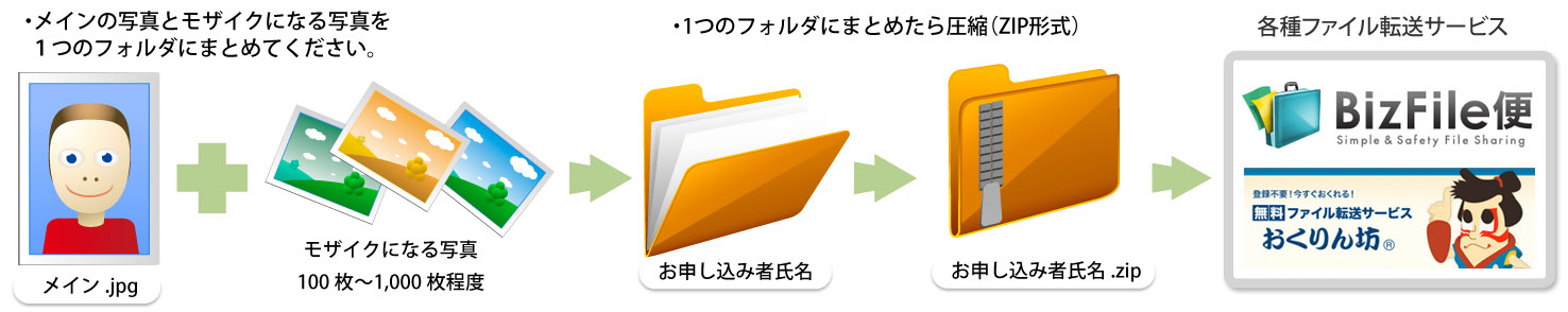 ファイル転送サービス
